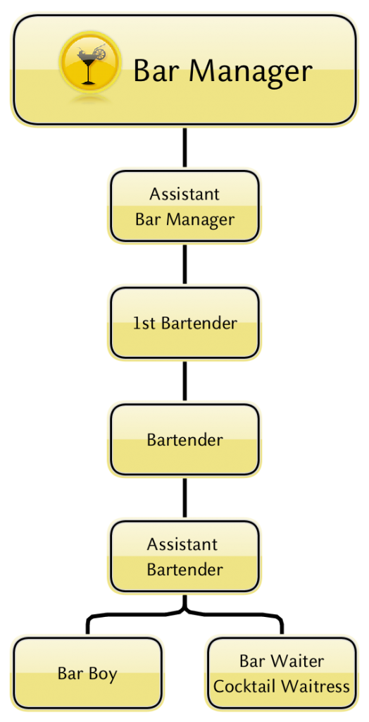 Bar Costa Cruises Career Website